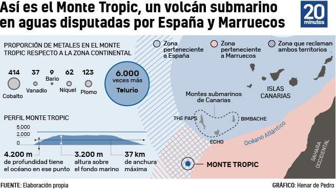 Tropic, el tesoro submarino por el que pugnan España y Marruecos y que aún está lejos de ser alcanzable – 20minutos