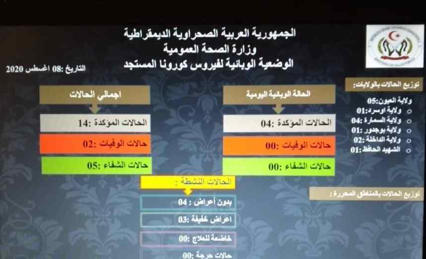 Covid-19: Se informaron cuatro nuevos casos confirmados | Servicio de Prensa del Sahara
