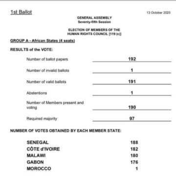 Tremendo fracaso de Marruecos en la ONU que solo consiguió 1 voto en la elección de los miembros del consejo de DDHH