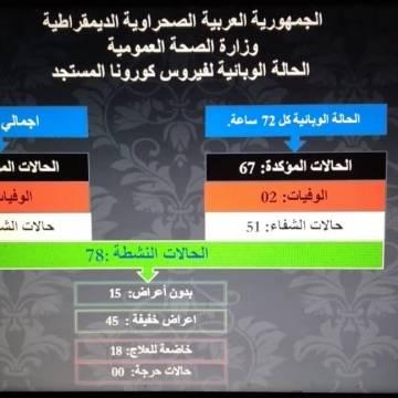 Ministerio de Salud Pública Saharaui: Se han registrado 67 casos nuevos de coronavirus en las últimas 72 horas