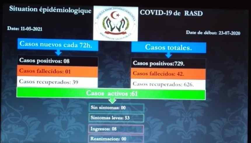 Mejora la situación epidemiológica COVID-19 de la RASD, según datos del 11 de mayo