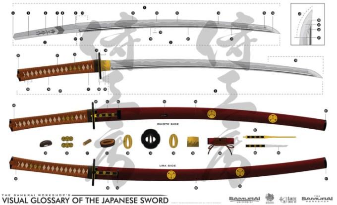 bagian katana pedang jepang
