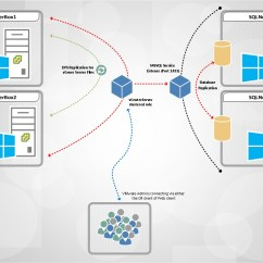 Clustering In Sql Server 2008 With Diagram Bypass Relay Wiring Vcenter High Availability Microsoft Failover