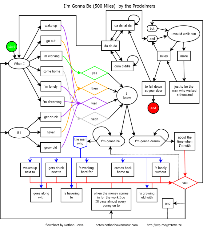 500 Miles: The Flowchart