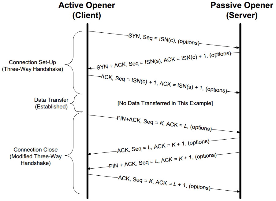 tcp three way handshake diagram understanding wiring diagrams chapter 13 connection management shichao s notes a normal establishment and termination usually the client initiates