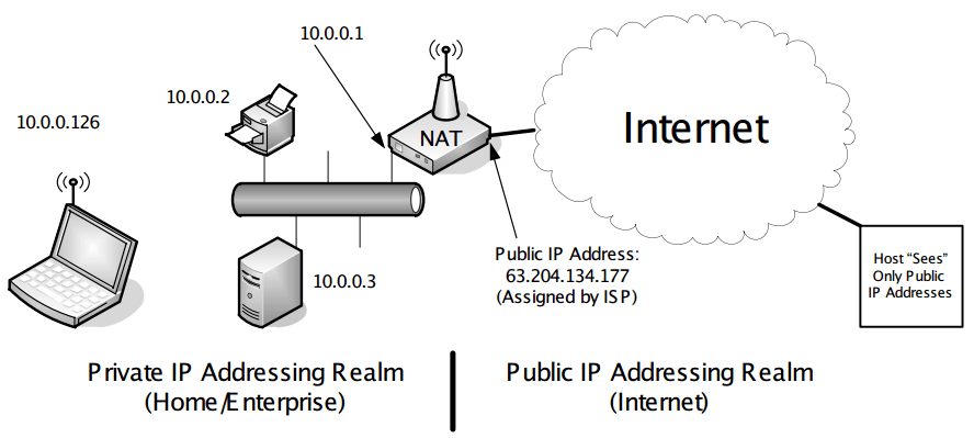 tcp three way handshake diagram simple cold room wiring chapter 7. firewalls and network address translation (nat) - shichao's notes