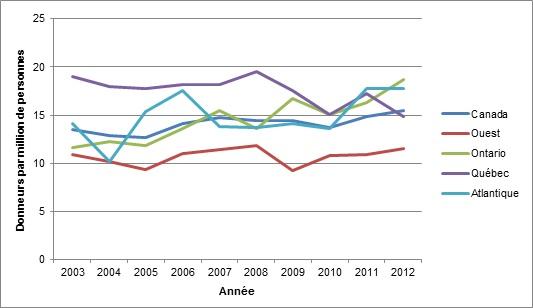 Chart: Organ Donation Chart-Donors per million by region FR