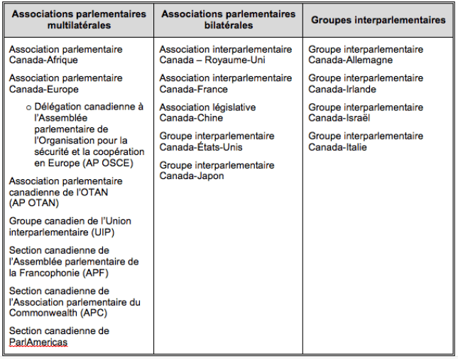 Tableau 1 – FR List of Official Associations and Interparliamentary Groups