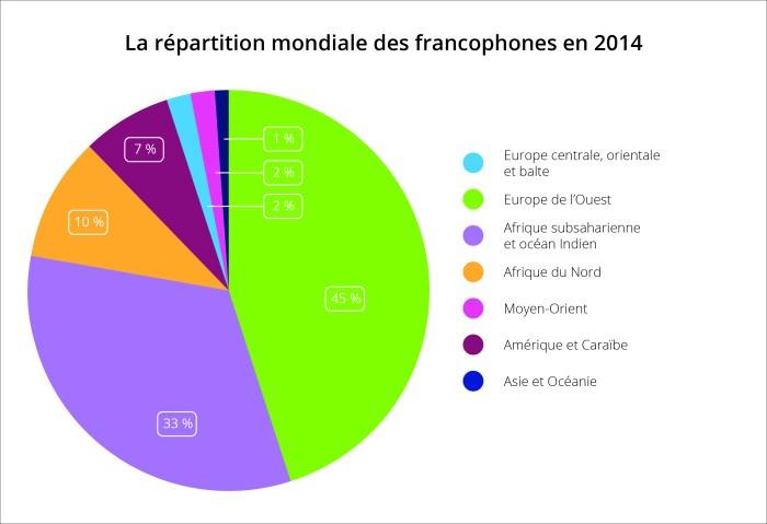 Graphique montrant la répartition mondiale des francophones en 2014