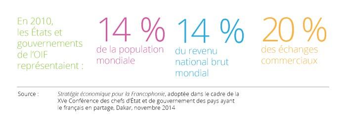 Statistiques quant à la représentation des états et gouvernements au sein de l'Organisation internationale de la Francophonie