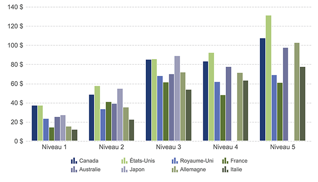 Graphique démontrant la comparaison des tarifs des services sans fil à l'échelle internationale en 2015 (en dollars canadiens)