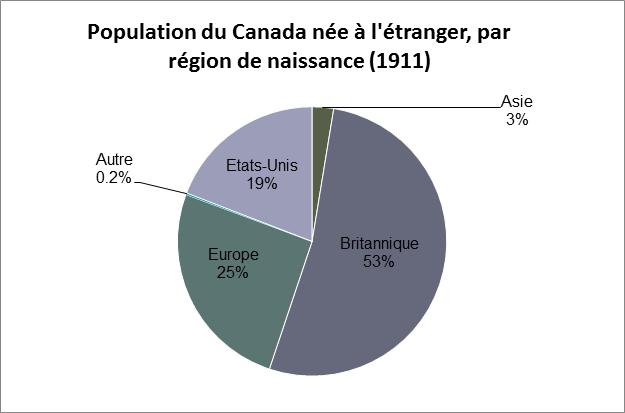 Diagramme circulaire montrant le pourcentage de la population du Canada née à l'étranger, par région de naissance, en 1911