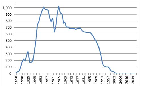 Figure montrant les réserves d'or officielles du Canada, de 1890 à 2016 (en tonnes métriques)