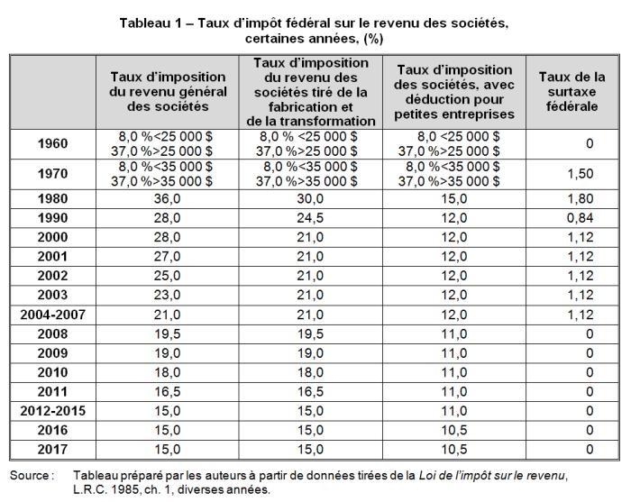 CIT_Table1F