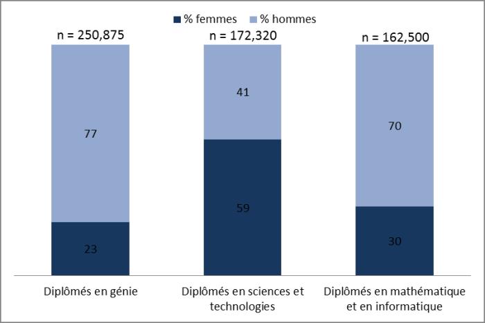Figure 2 : Au Canada en 2011, parmi les diplômés en STGM, les femmes âgées de 25 à 34 ans représentaient 23 % des diplômés en génie, 59 % des diplômés en science et technologie et 30 % des diplômés en mathématique et informatique.