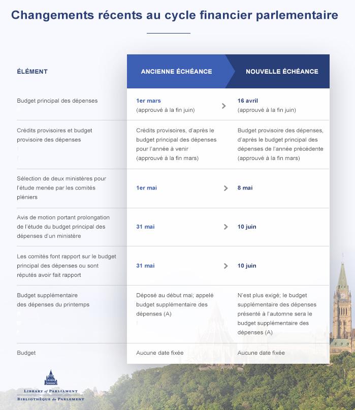 Tableau avec les changements récents au cycle financier parlementaire