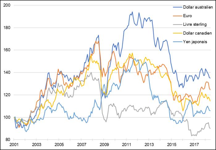 La figure 3 présente les fluctuations des taux de change du dollar américain par rapport à cinq autres devises – le dollar australien, l'Euro, la livre sterling, le dollar canadien et le yen japonais – de janvier 2001 à juillet 2018. Les devises s'étant les plus appréciées par rapport au dollar américain au cours de cette période sont le dollar australien, l'Euro et le dollar canadien.