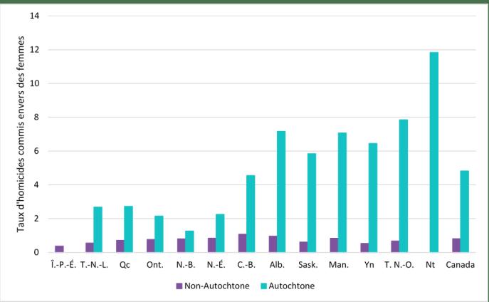 La figure 4 présente les taux d'homicides commis envers des femmes pour les années allant de 2001 à 2015, selon l'identité autochtone, pour chaque province et territoire ainsi que pour le Canada. Pour chaque province et territoire, à l'exception de l'Île-du-Prince-Édouard, les taux d'homicides étaient significativement plus élevés pour les femmes autochtones que pour les femmes non-autochtones. La moyenne pour le Canada est de 4,82 pour 100 000 femmes autochtones et de 0,82 pour 100 000 femmes non-autochtones. Les cinq province et territoires ayant les taux d'homicide commis envers des femmes autochtones les plus élevés sont le Yukon (6,45 pour 100 000 femmes autochtones), le Manitoba (7,07 pour 100 000 femmes autochtones), l'Alberta (7,17 pour 100 000 femmes autochtones), les Territoires du Nord-Ouest (7,85 pour 100 000 femmes autochtones) et le Nunavut (11,84 pour 100 00 femmes autochtones).