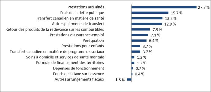 Prestations aux aînés = 27.7%, Frais de la dette publique = 15.7%, Transfert canadien en matière de santé = 13.2%, Autres paiements de transfert = 12.9%, Retour des produits de la redevance sur les combustibles = 7.9%, Prestations d'assurance-emploi = 7.1%, Péréquation = 6.4%, Prestations pour enfants = 3.7%, Transfert canadien en matière de programmes sociaux = 3.7%, Soins à domicile et services de santé mentale = 1.2%, Formule de financement des territoires = 1.2%, Dépenses de fonctionnement = 0.7%, Fonds de taxe sur l'essence = 0.4%, Autres arrangements fiscaux = -1.8%