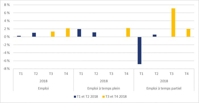 La figure 4 montre que, en 2018, la croissance annualisée d'un trimestre à l'autre de l'emploi en général était de 0,3 % au premier trimestre, de 1,0 % au deuxième trimestre, de 1,3 % au troisième trimestre et de 2,1 % au quatrième trimestre; que la croissance annualisée d'un trimestre à l'autre de l'emploi à temps plein était de 1,9 % au premier trimestre, de 1,1 % au deuxième trimestre, de 0,0 % au troisième trimestre et de 2,2 % au quatrième trimestre; et que la croissance annualisée d'un trimestre à l'autre de l'emploi à temps partiel était de -6,9 % au premier trimestre, de 0,6 % au deuxième trimestre, de 7,1 % au troisième trimestre et de 2,0 % au quatrième trimestre.