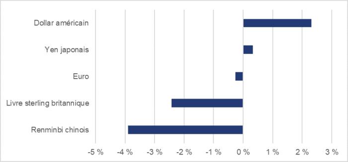 La figure 6 montre, pour la période allant de juillet à décembre 2018, la variation des taux de change suivants : une hausse de 2,3 % pour le dollar américain, une hausse de 0,3 % pour le yen japonais, une baisse de 0,3 % pour l'euro, une baisse de 2,4 % pour la livre sterling britannique et une baisse de 3,9 % pour le renminbi chinois.