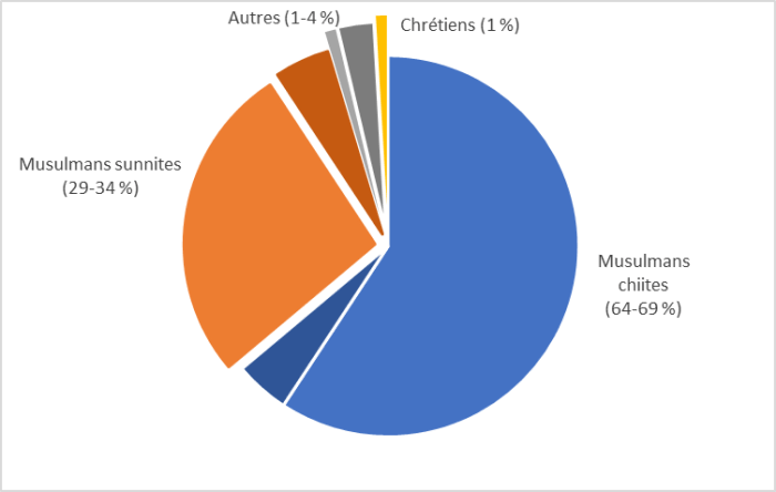 La figure 1 illustre l'appartenance religieuse en l'Iraq. De 64 à 69% sont des musulmans chiites, de 29 à 34% sont des musulmans sunnites, 1% sont chrétiens et de 1 à 4% appartiennent à une autre catégorie.