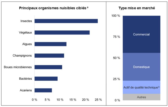 La figure présentée en deux sections permet de comparer les différents organismes nuisibles ciblés par les pesticides homologués au Canada. Près de 25 % des pesticides homologués ciblent des insectes et 21 % ciblent des végétaux. D'autres organismes sont également ciblés en proportion plus modeste, comme les algues à 13 %, les champignons à 12 %, les boues microbiennes à 11 %, les bactéries à 9 %, ou encore les acariens à 7 %. La figure présente également la répartition des types de mise en marché des produits antiparasitaires. On constate que 44 % des pesticides sont homologués pour un usage commercial et 32 % sont homologués pour un usage domestique, tandis que 15 % des pesticides sont des actifs de qualité technique utilisés dans l'industrie et que 7 % appartiennent à une autre catégorie.