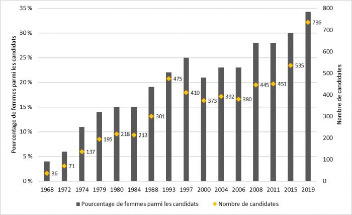 La figure 1 présente des informations sur la représentation des femmes candidates lors des élections générales fédérales depuis 1968. L'axe vertical présente le pourcentage de femmes parmi les candidats, et l'axe horizontal présente les années au cours desquelles une élection générale fédérale a eu lieu. Pour chaque élection, le nombre de candidates est également donné. La figure 1 montre une tendance à la hausse dans la représentation des femmes parmi les candidats depuis 1968, passant de 4 % en 1968 à 34 % en 2019.