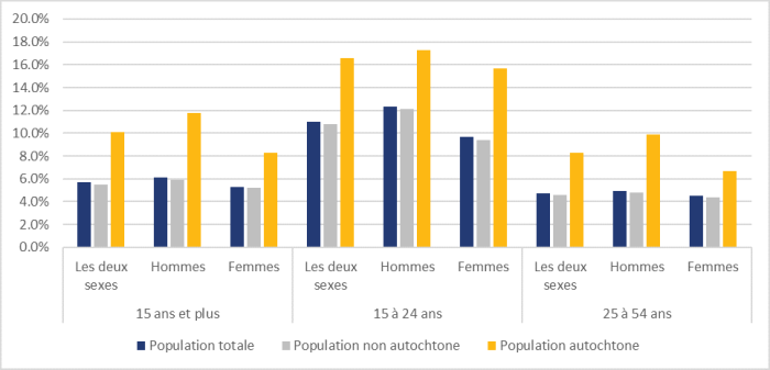 La figure 5 montre les taux de chômage annuels au Canada selon le groupe d'âge, le sexe et la population autochtone en 2019. Dans tous les groupes d'âge et autant chez les hommes que chez les femmes, le taux de chômage des Autochtones est plus élevé que celui de la population non autochtone. Au sein du groupe des 15 ans et plus, le taux de chômage à l'échelle du Canada était de 5,7 %. Le taux était de 10,1 % chez les Autochtones et de 5,5 % chez les non-Autochtones. Chez les 15 à 24 ans, le taux de chômage des jeunes Autochtones est de 16,6 %. Le taux de chômage des jeunes hommes autochtones était de 17,3 % et celui des jeunes femmes autochtones, de 15,7 %. Chez les 25 à 54 ans, le taux au sein de la population autochtone est de 8,3 %. Le taux de chômage chez les hommes autochtones était de 9,9 % et il était de 6,7 % chez les femmes autochtones.