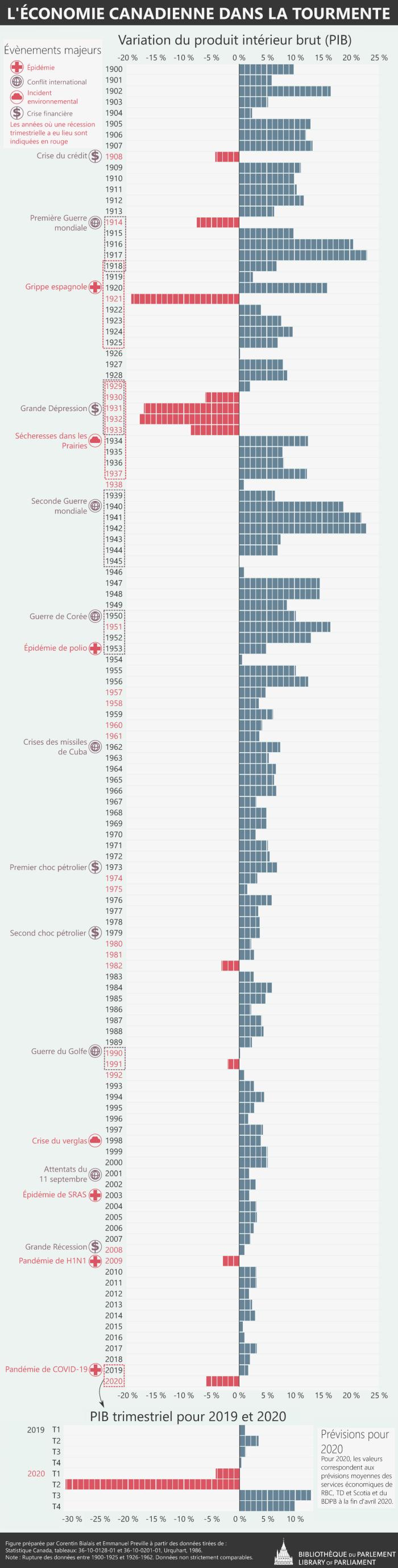 L'infographie suivante présente, en pourcentage, la variation annuelle du produit intérieur brut (PIB) du Canada de 1900 à 2020 et met en évidence les grands événements tels que les crises financières, les pandémies, les conflits internationaux et les incidents environnementaux qui se sont déroulés au Canada et ailleurs dans le monde. Pour les années 2019 et 2020, l'infographie montre explicitement, en pourcentage, la variation trimestrielle (durée de trois mois) rapportée et projetée pour 2020. Elle montre que la pandémie actuelle de COVID-19 pourrait entraîner, au cours du deuxième trimestre de 2020, une contraction économique encore jamais vue dans l'histoire du Canada et que la récession qui en résultera en 2020 pourrait être la plus grave depuis la Grande Dépression de 1929-1933. L'infographie dresse la liste de 13 contractions économiques au Canada et les met en relation avec certains grands événements, le cas échéant. La crise du crédit de 1908. La Première Guerre mondiale, de 1914 à 1918, avec une récession en 1914. La grippe espagnole, de 1918 à 1925, avec une récession en 1921. La Grande Dépression, de 1929 à 1933. La sécheresse de 1936 dans les Prairies, avec des récessions trimestrielles en 1937 et 1938. La guerre de Corée, de 1950 à 1953, avec une récession trimestrielle en 1951. Les récessions trimestrielles de 1957 et 1958. Les récessions trimestrielles de 1960 et 1961, suivies de la crise des missiles cubains, en 1962. Le premier choc pétrolier, en 1973, avec des récessions trimestrielles en 1974 et 1975. Le deuxième choc pétrolier, en 1979, avec une récession de 1980 à 1982. La guerre du Golfe, de 1990 à 1992, avec une récession de 1990 à 1992. La Grande Récession de 2008-2009, suivie de la pandémie de H1N1. La récession projetée en 2020 attribuable à la pandémie actuelle de COVID-19.