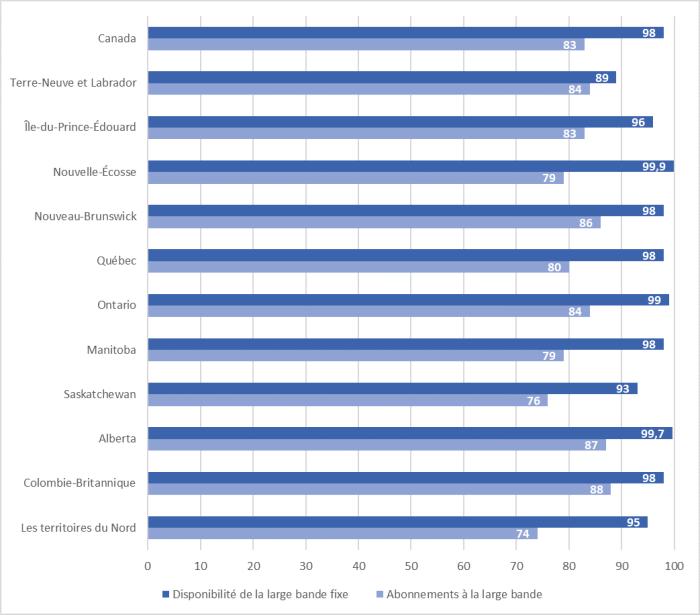 Il y a un écart distinct dans tous les territoires et provinces entre la disponibilité de la large bande et l'abonnement à la large bande en pourcentage des foyers. Cet écart varie de 5% à Terre-Neuve et Labrador jusqu'à 21% dans les trois territoires combinés. Au Canada, l'écart moyen est de 15 %, car 98 % des ménages canadiens ont accès à la large bande alors que 83 % y sont abonnés.