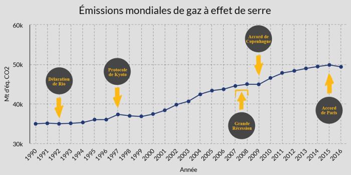 Le graphique illustre les émissions de gaz à effet de serre totales dans le monde de 1990 à 2016. Les émissions s'élèvent à 35 000 mégatonnes d'équivalent de dioxyde de carbone en 1990 et augmentent progressivement jusqu'à un peu moins de 50 000 mégatonnes d'équivalent de dioxyde de carbone en 2016. Le graphique montre aussi les principaux accords signés dans le contexte de la Convention-cadre des Nations unies sur les changements climatiques : la Déclaration de Rio en 1992, le Protocole de Kyoto en 1997, l'Accord de Copenhague en 2009 et l'Accord de Paris en 2015. La Grande Récession qui a commencé en 2007 2008 y figure également. Le graphique montre que même si les émissions ont augmenté au cours des années précédentes, elles sont restées stables de 2008 à 2009 pendant le ralentissement économique. Ce changement n'a toutefois été que de courte durée puisque, dès 2009-2010, les émissions ont repris à la hausse.