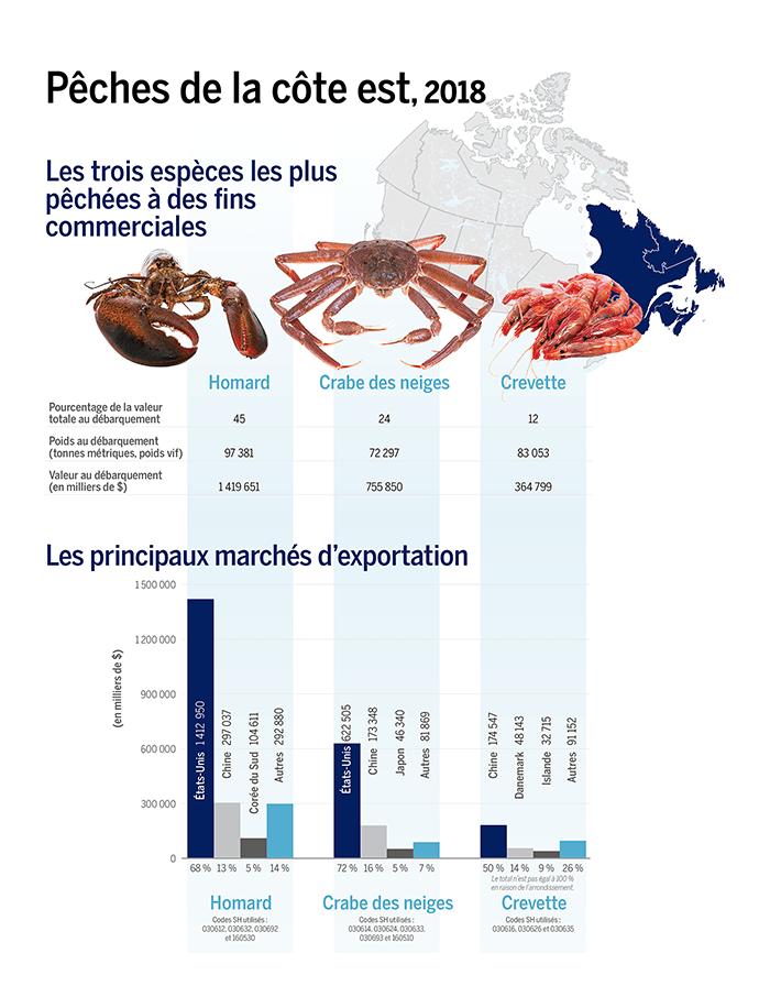 La figure présente les données sur les trois principales espèces pêchées à des fins commerciales sur la côte Est du Canada en 2018. La principale espèce pêchée était le homard, avec une valeur au débarquement de 1,4 milliard de dollars (45 % de la valeur totale des débarquements). Ses principaux marchés d'exportation étaient les États-Unis (68 %), la Chine (13 %) et la Corée du Sud (5 %). Au deuxième rang des espèces les plus pêchées à des fins commerciales en 2018 se trouvait le crabe des neiges, dont la valeur au débarquement s'élevait à 755 millions de dollars (24 % de la valeur totale des débarquements). Ses principaux marchés d'exportation étaient les États-Unis (72 %), la Chine (16 %) et le Japon (5 %). Au troisième rang en 2018 se trouvait la crevette, dont les débarquements avaient une valeur de 365 millions de dollars (12 % de la valeur totale des débarquements). Ses principaux marchés d'exportation étaient la Chine (50 %), le Danemark (14 %) et l'Islande (9 %).