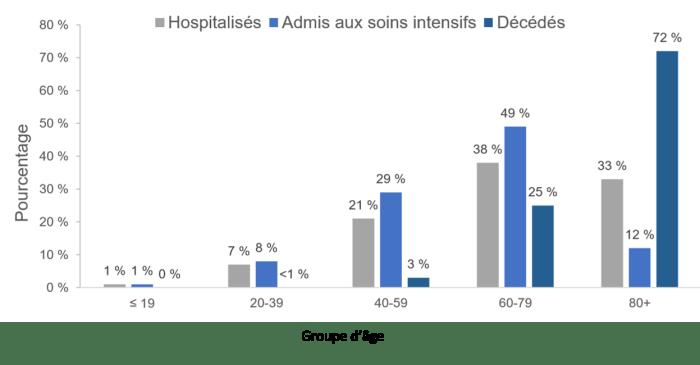 Diagramme à bandes illustrant le pourcentage de cas de COVID-19 hospitalisées, admis en soins intensifs et les cas décédés, par groupe d'âge. L'axe des ordonnées est gradué de 0 à 80 %, et celui des abscisses présente les divers groupes d'âge. Le diagramme met en relief les effets de la maladie sur les différents groupes de la population par catégorie. D'après les données de l'ASPC, près de 50 % de tous les patients déclarés atteints de la COVID-19 admis en soins intensifs sont âgés de 60 à 79 ans, plus que 25 % des patients admis en soins intensifs sont de 40 à 59 ans, et les patients âgés de plus que 80 ans ont le taux plus élevé de mortalité clinique. Dans l'ensemble, on remarque que la gravité de la maladie augmente avec l'âge. Les données ont été consultées le 28 mai 2020.