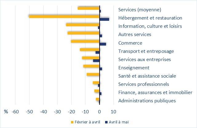 Le graphique 2 montre la variation de l'emploi au Canada, par secteur d'activité et en pourcentage, dans le secteur des services. Par exemple, l'emploi dans le secteur de l'enseignement a baissé de 12 % de février à avril et a augmenté de 2 % d'avril à mai.