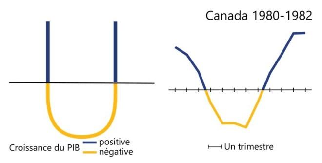 La récession au Canada entre 1980 et 1983 a une forme en U puisque l'économie a connu un déclin pendant quelques cinq trimestres et a donc stagné un peu avant de connaître une reprise.