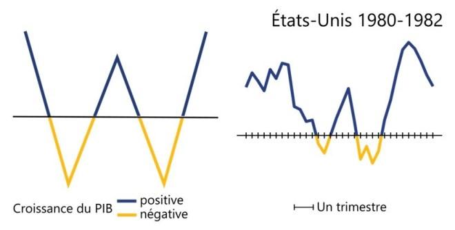 Les récessions aux États-Unis entre 1980 et 1982 ont une forme en W puisqu'après 2 trimestres de récession, l'économie a repris rapidement, puis a chuté à nouveau pour mener à une deuxième récession de trois trimestres avant de croître à nouveau.