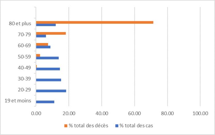 La proportion des cas de COVID-19 varie selon les groupes d'âge sans tendance apparente. La proportion la moins élevée des cas de COVID-19 est chez les personnes âgées de 70 à 79 ans (6 %), et la plus élevée est chez les personnes âgées de 20 à 29 ans (17 %). Il y a eu un nombre disproportionnellement plus élevé de décès liés à la COVID-19 chez les personnes âgées de 60 ans et plus par rapport au nombre de cas de COVID-19 dans ce groupe d'âge.