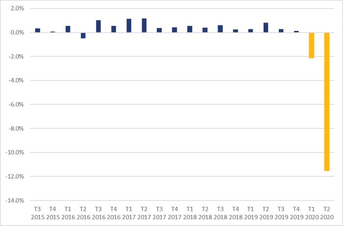 La figure 1 montre la croissance non annualisée du produit intérieur brut réel par trimestre, du troisième trimestre de 2015 au deuxième trimestre de 2020. Au cours de la période, la plus forte croissance trimestrielle est survenue au cours du deuxième trimestre de 2017, s'établissant à 1,2 %, tandis que le plus faible taux de croissance trimestriel est survenu au cours du deuxième trimestre de 2020, s'établissant à 11,5 %. Le produit intérieur brut réel s'est replié de 2,1 % au premier trimestre de 2020.