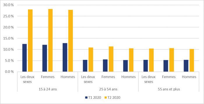 La figure 5 montre les taux de chômage au Canada selon le groupe d'âge et le sexe, pour les premier et deuxième trimestres de 2020. Pour le groupe des 15 à 24 ans, le taux d'emploi pour les deux sexes s'est établi à 12,5 % au premier trimestre et à 28,0 % au deuxième trimestre. Chez les femmes de 15 à 24 ans, le taux de chômage s'est établi à 12,1 % au premier trimestre de 2020 et à 28,2 % au deuxième trimestre de 2020. Chez les hommes de 15 à 24 ans, le taux de chômage s'est établi à 12,9 % au premier trimestre de 2020 et à 27,8 % au deuxième trimestre de 2020. Chez les 25 à 54 ans, le taux de chômage pour les deux sexes s'est établi à 5,4 et à 10,9 % au premier et au deuxième trimestre de 2020, respectivement. Chez les femmes de 25 à 54 ans, le taux de chômage s'est établi à 5,6 et à 11,3 % au premier et au deuxième trimestre de 2020, respectivement. Chez les hommes de 25 à 54 ans, le taux de chômage s'est établi à 5,2 et à 10,5 % au premier et au deuxième trimestre de 2020, respectivement. Chez les 55 ans et plus, le taux de chômage pour les deux sexes était de 5,3 % au premier trimestre de 2020 et de 10,4 % au deuxième trimestre de 2020. Chez les femmes de 55 ans et plus, le taux de chômage était de 5,2 % au premier trimestre de 2020 et de 10,6 % au deuxième trimestre de 2020. Chez les hommes de 55 ans et plus, le taux de chômage était de 5,3 % au premier trimestre de 2020 et de 10,3 % au deuxième trimestre de 2020.