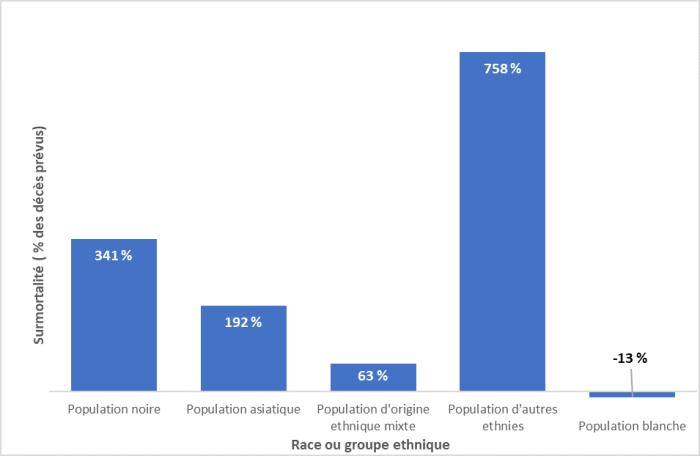 Le diagramme à barres montre le pourcentage de surmortalité, soit les décès prévus et les décès réels par groupes raciaux et ethniques. Les populations noire et asiatique et les groupes ethniques minoritaires affichent tous un pourcentage de surmortalité positif; celui de la population noire est de 341 %. Le taux de surmortalité de la population blanche est quant à lui négatif (-13 %). Le diagramme permet de conclure que la population noire meurt à des taux plus élevés que la population blanche.