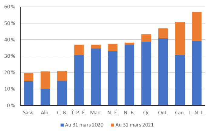 La figure montre les prévisions du gouvernement fédéral et des provinces concernant leur dette nette en pourcentage du PIB, telles que décrites dans les budgets de 2019 et les actualisations budgétaires de 2020. La Saskatchewan prévoit qu'elle aura le plus faible ratio de la dette nette au PIB, soit environ 20 %, au 31 mars 2021, suivie par l'Alberta, avec 21 %. Terre-Neuve-et-Labrador prévoit qu'elle aura le plus haut ratio de la dette nette au PIB, soit environ 57 %, suivie du gouvernement du Canada, à 51 %.
