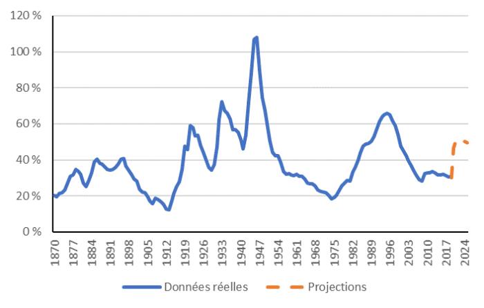 La figure montre comment la dette du gouvernement du Canada en pourcentage du PIB a considérablement varié depuis 1870. Elle a atteint un pic de 108 % en 1948. Plus récemment, un pic de 66 % a été atteint en 1995. Le gouvernement prévoit que sa dette passera d'environ 30 % du PIB en 2019 à 52 % en 2020, avant de retomber à 49 % en 2025.