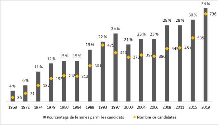 À la figure 1, on peut voir la représentation des femmes comme candidates aux élections générales fédérales depuis 1968. L'axe vertical montre le pourcentage de candidates et l'axe horizontal indique les années où une élection générale a eu lieu. Le nombre de candidates est également indiqué pour chacune des élections générales. La figure 1 montre une tendance croissante de la représentation des femmes parmi les candidats depuis 1968, passant de 4 % cette année-là à 34 % en 2019.