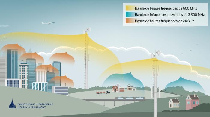 Différentes bandes de fréquences de spectre sont utilisées selon la géographie et la densité de population. Les bandes de basses fréquences, telles que les bandes de fréquences de 600MHz est idéal pour la couverture des grandes zones géographiques et pour la pénétration dans les bâtiments, ce qui fait en sorte qu'il est important pour le déploiement dans les régions urbaines et rurales. Les caractéristiques du spectre de bande moyenne permettent d'assurer la couverture et la capacité. La bande de fréquence moyenne de 3 800 MHz est particulièrement utilisée dans les régions rurales au Canada. Les bandes de hautes fréquences, telle que la bande de fréquences de 24 GHz, sont souvent utilisées dans les grandes-villes, car leur portée est restreinte, mais elles ont une grande capacité de transfert.Différentes bandes de fréquences de spectre sont utilisées selon la géographie et la densité de population. Les bandes de basses fréquences, telles que les bandes de fréquences de 600MHz est idéal pour la couverture des grandes zones géographiques et pour la pénétration dans les bâtiments, ce qui fait en sorte qu'il est important pour le déploiement dans les régions urbaines et rurales. Les caractéristiques du spectre de bande moyenne permettent d'assurer la couverture et la capacité. La bande de fréquence moyenne de 3 800 MHz est particulièrement utilisée dans les régions rurales au Canada. Les bandes de hautes fréquences, telle que la bande de fréquences de 24 GHz, sont souvent utilisées dans les grandes-villes, car leur portée est restreinte, mais elles ont une grande capacité de transfert.