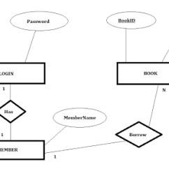 Entity Relationship Diagram For A Library Management System Nigel Holmes Mindset Using Vb 6 With Ms Access Database Er