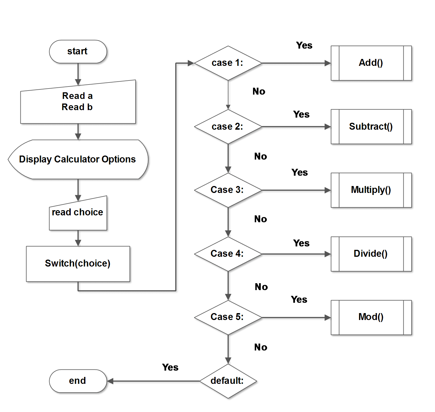 data flow diagram of calculator 2000 mitsubishi galant radio wiring c program for a simple notesformsc