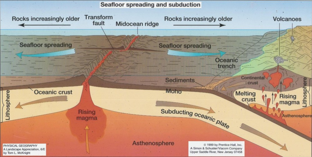 medium resolution of sea floor spreading is the process in which the ocean floor is extended when two plates move apart diverge as the plates move apart the rocks break and