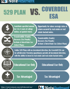 Coverdell esa vs plan also the month old note investor notevestment rh