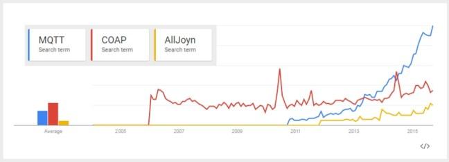 MQTT Search Trends